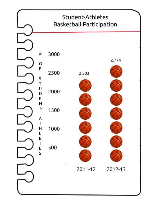 basketball participation